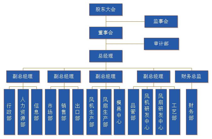 亚博app苹果版下载公司组织架构图